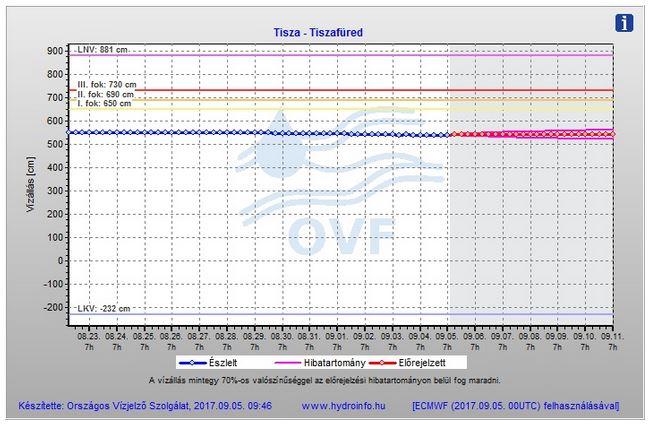 TT - grafikon